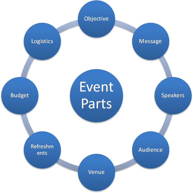 Ppt role of technology in event management powerpoint.