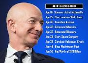 Jeff Bezos Bio Powerpoint Presentation