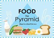 Food Pyramid Powerpoint Presentation