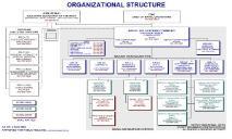 Org Chart NAVAIR PowerPoint Presentation