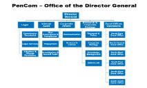 Office of the Director General PowerPoint Presentation