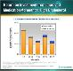 Return on Investment from Improved Medication Adherence Powerpoint Presentation